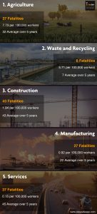 HSE Statistics by industry